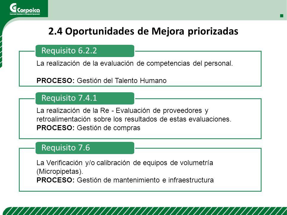 2.4 Oportunidades de Mejora priorizadas Requisito 7.4.1 La realización de la Re - Evaluación de proveedores y retroalimentación sobre los resultados d