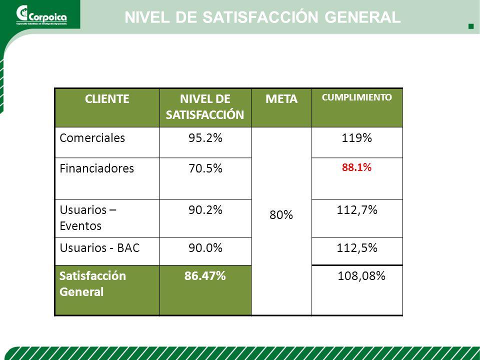 NIVEL DE SATISFACCIÓN GENERAL CLIENTENIVEL DE SATISFACCIÓN META CUMPLIMIENTO Comerciales95.2% 80% 119% Financiadores70.5% 88.1% Usuarios – Eventos 90.