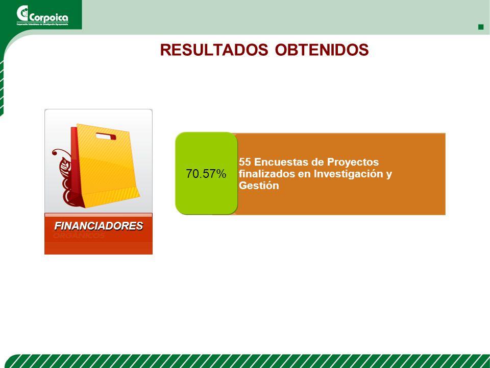 55 Encuestas de Proyectos finalizados en Investigación y Gestión 70.57% FINANCIADORES RESULTADOS OBTENIDOS