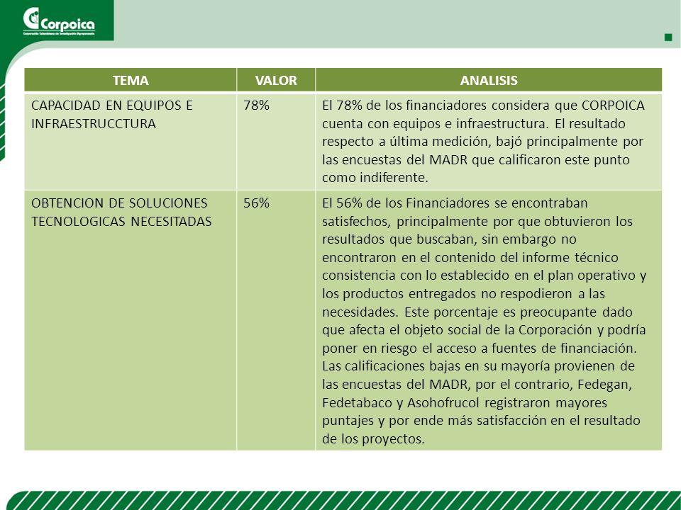 TEMAVALORANALISIS CAPACIDAD EN EQUIPOS E INFRAESTRUCCTURA 78%El 78% de los financiadores considera que CORPOICA cuenta con equipos e infraestructura.