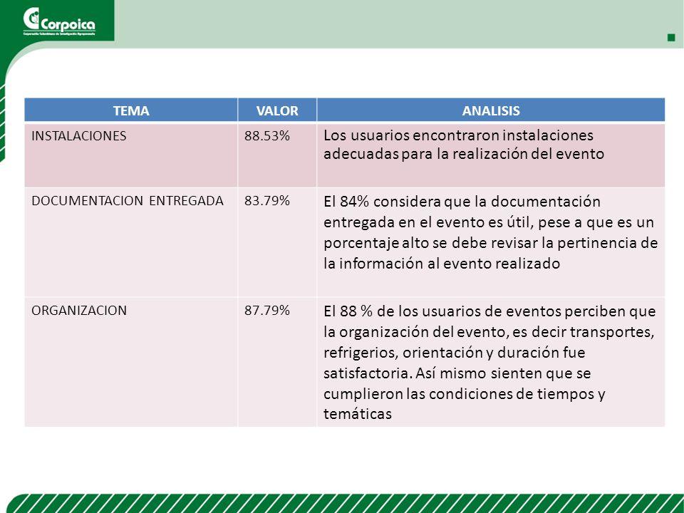 TEMAVALORANALISIS INSTALACIONES88.53% Los usuarios encontraron instalaciones adecuadas para la realización del evento DOCUMENTACION ENTREGADA83.79% El