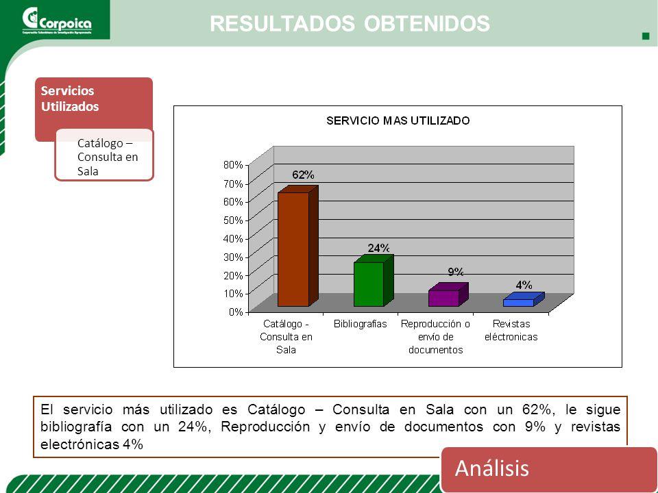 Servicios Utilizados Catálogo – Consulta en Sala RESULTADOS OBTENIDOS El servicio más utilizado es Catálogo – Consulta en Sala con un 62%, le sigue bi