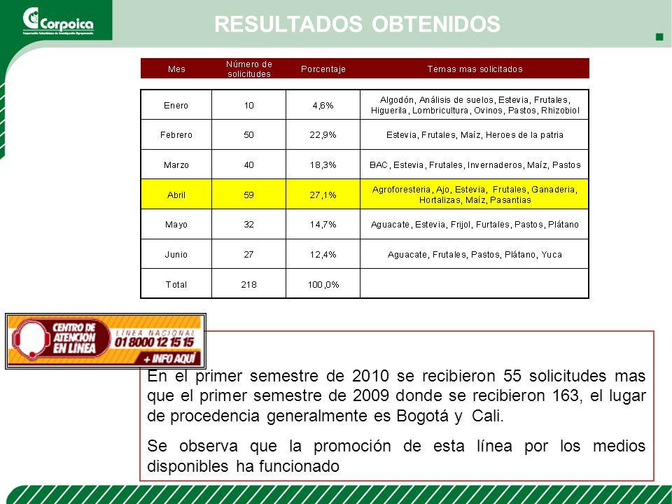 RESULTADOS OBTENIDOS En el primer semestre de 2010 se recibieron 55 solicitudes mas que el primer semestre de 2009 donde se recibieron 163, el lugar d