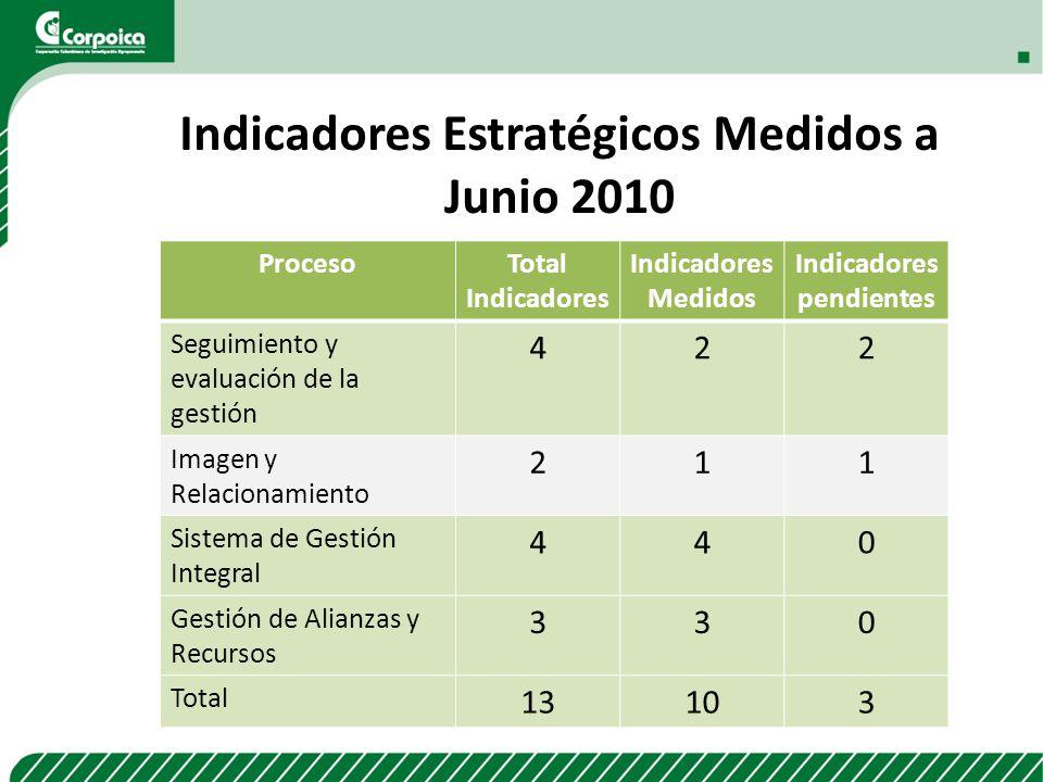ProcesoTotal Indicadores Indicadores Medidos Indicadores pendientes Seguimiento y evaluación de la gestión 422 Imagen y Relacionamiento 211 Sistema de