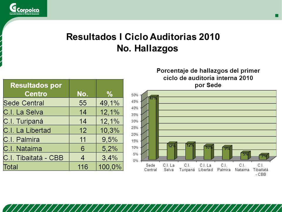Resultados por CentroNo.% Sede Central5549,1% C.I. La Selva1412,1% C.I. Turipaná1412,1% C.I. La Libertad1210,3% C.I. Palmira119,5% C.I. Nataima65,2% C