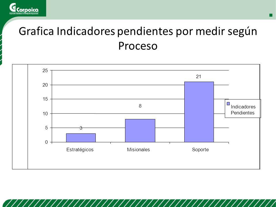 Grafica Indicadores pendientes por medir según Proceso 3 21 8 0 5 10 15 20 25 EstratégicosMisionalesSoporte Indicadores Pendientes