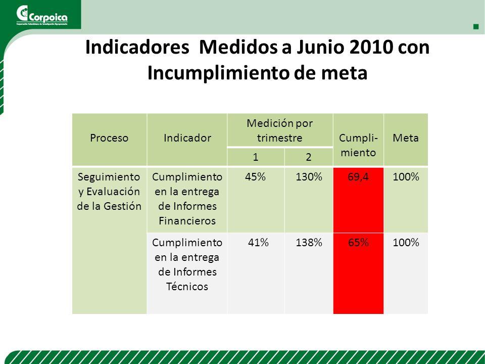 ProcesoIndicador Medición por trimestreCumpli- miento Meta 12 Seguimiento y Evaluación de la Gestión Cumplimiento en la entrega de Informes Financiero