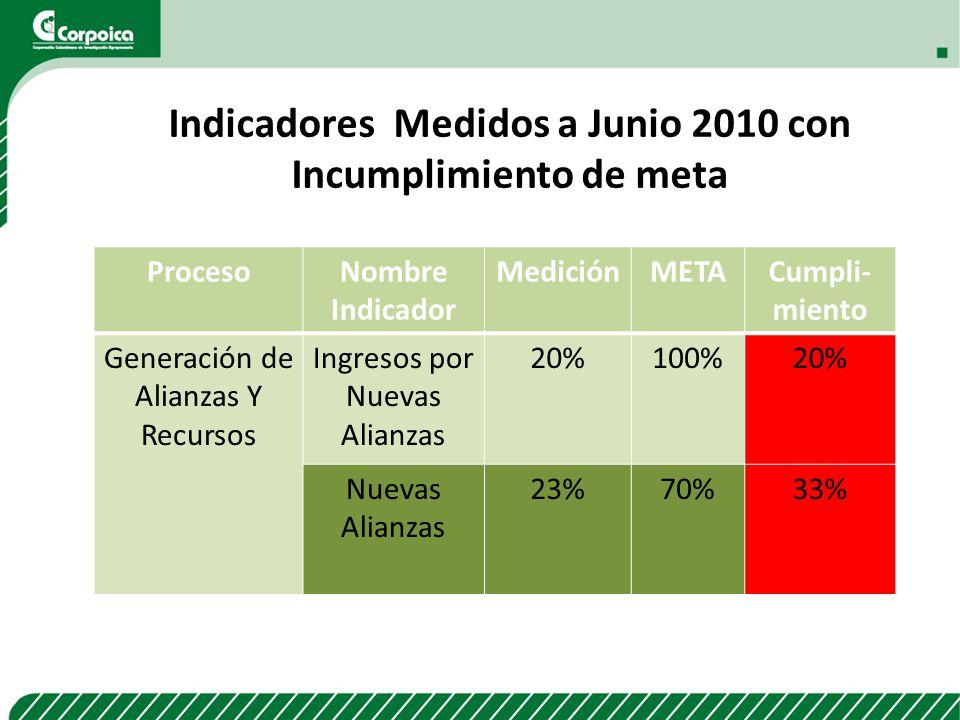 ProcesoNombre Indicador MediciónMETACumpli- miento Generación de Alianzas Y Recursos Ingresos por Nuevas Alianzas 20%100%20% Nuevas Alianzas 23%70%33%