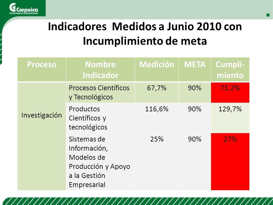 ProcesoNombre Indicador MediciónMETACumpli- miento Investigación Procesos Científicos y Tecnológicos 67,7%90%75,2% Productos Científicos y tecnológico