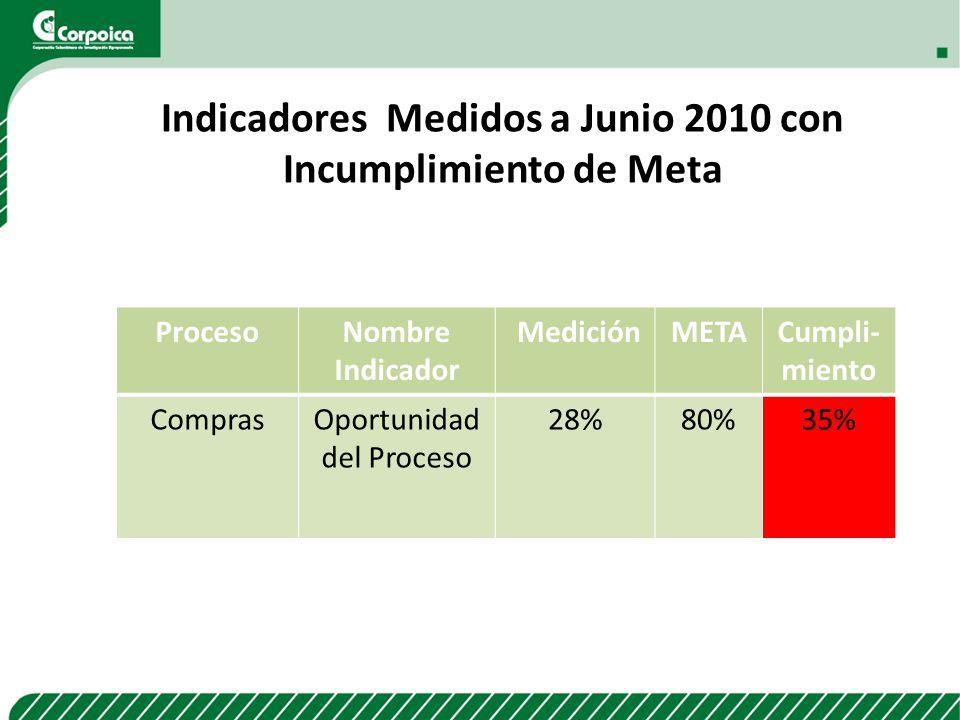 ProcesoNombre Indicador MediciónMETACumpli- miento ComprasOportunidad del Proceso 28%80%35% Indicadores Medidos a Junio 2010 con Incumplimiento de Met