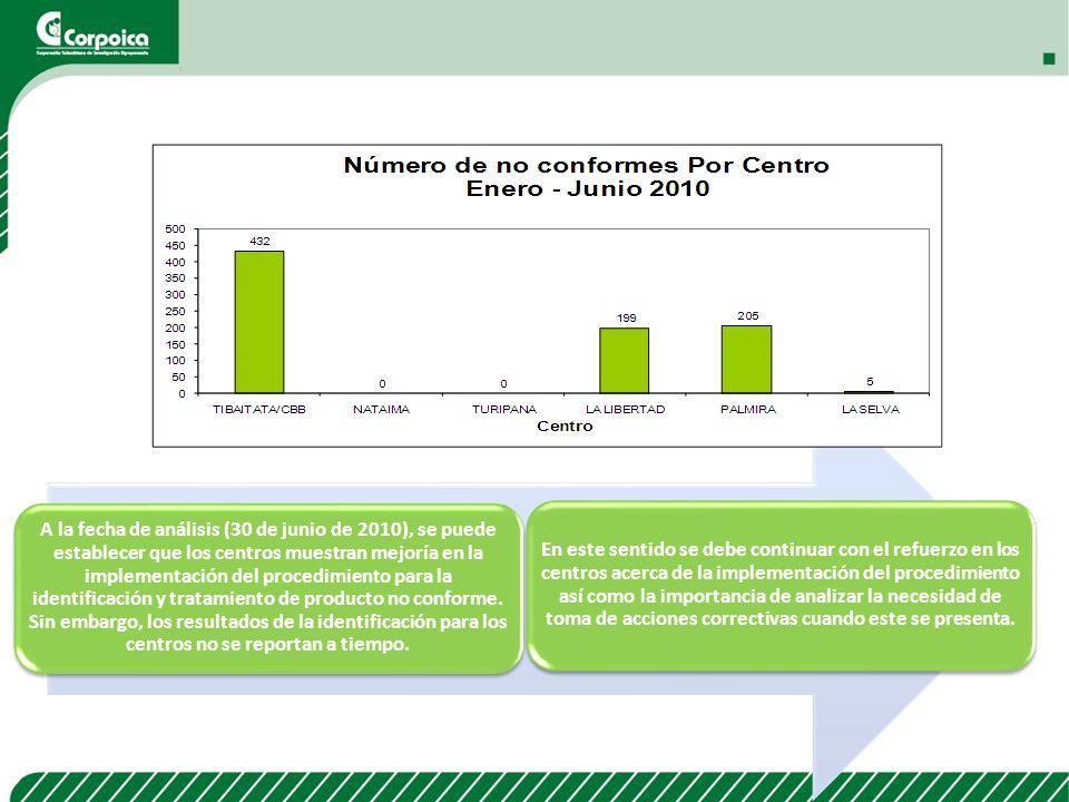 A la fecha de análisis (30 de junio de 2010), se puede establecer que los centros muestran mejoría en la implementación del procedimiento para la iden