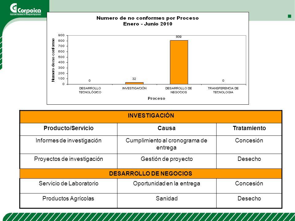 INVESTIGACIÓN Producto/ServicioCausaTratamiento Informes de investigaciónCumplimiento al cronograma de entrega Concesión Proyectos de investigaciónGes