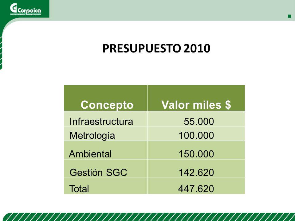PRESUPUESTO 2010 ConceptoValor miles $ Infraestructura 55.000 Metrología100.000 Ambiental150.000 Gestión SGC142.620 Total447.620