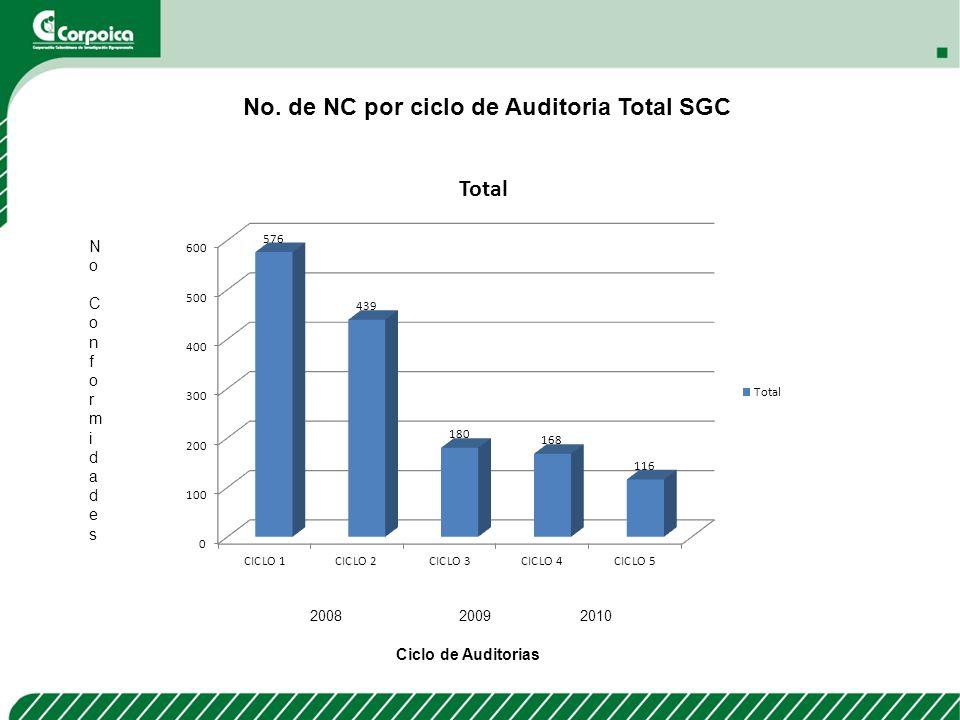 No. de NC por ciclo de Auditoria Total SGC NoConformidades NoConformidades Ciclo de Auditorias 2008 20092010