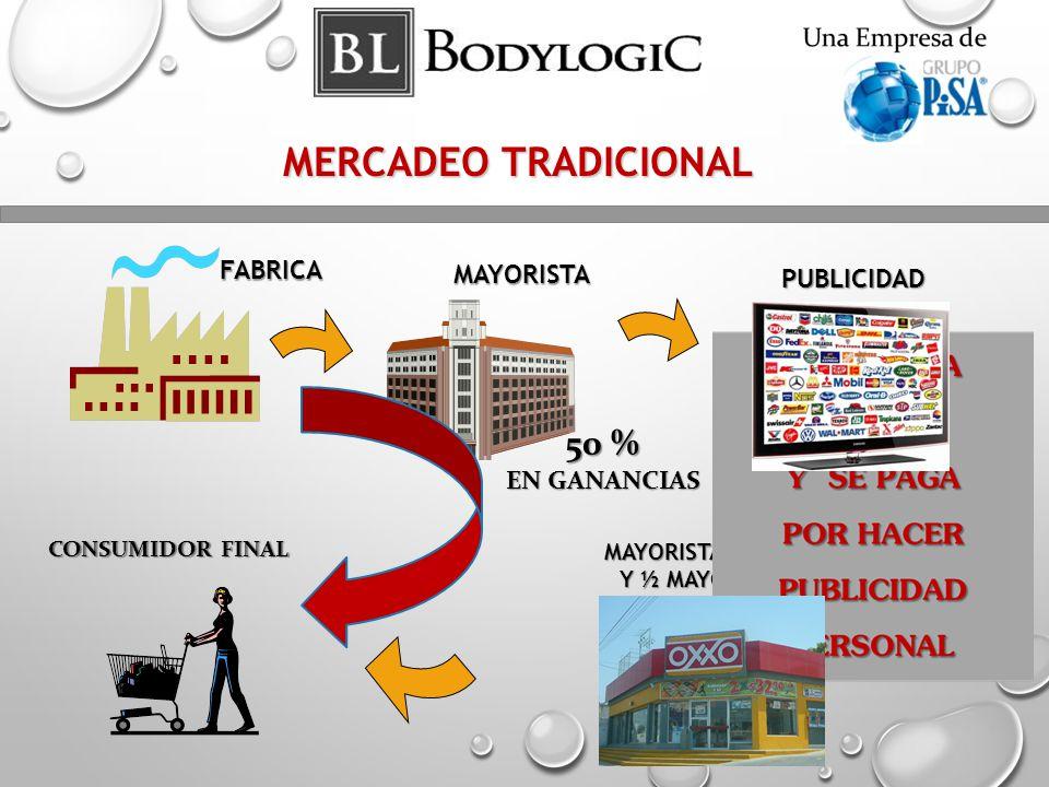 MERCADEO TRADICIONAL FABRICA MAYORISTA PUBLICIDAD MAYORISTA LOCAL Y ½ MAYORISTA CONSUMIDOR FINAL 50 % EN GANANCIAS