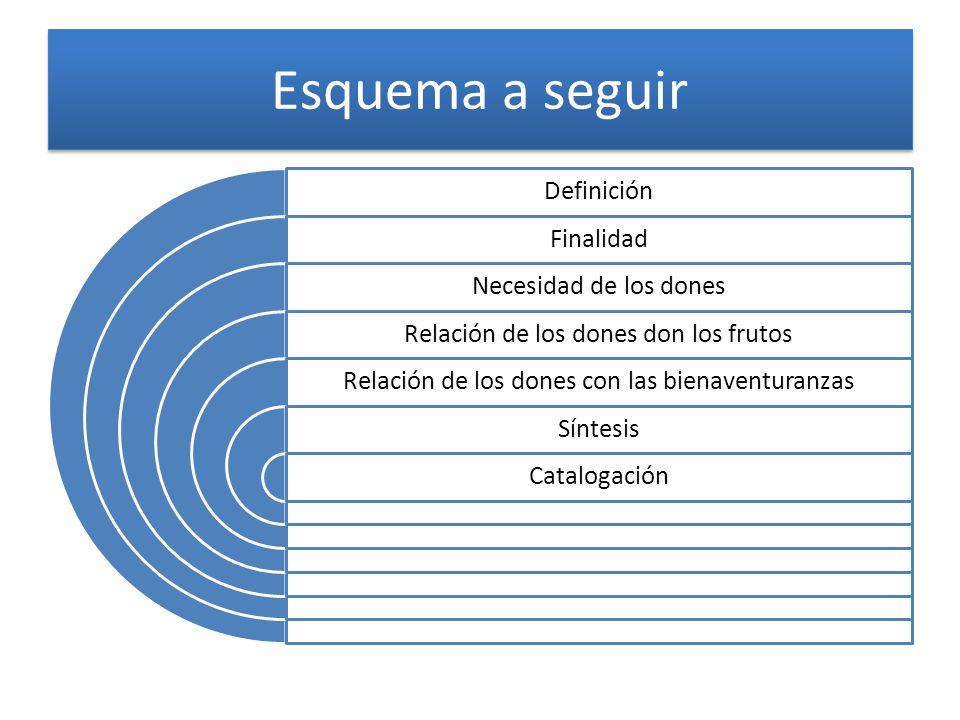 Esquema a seguir Definición Finalidad Necesidad de los dones Relación de los dones don los frutos Relación de los dones con las bienaventuranzas Sínte