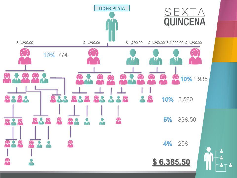 LIDER PLATA $ 6,385.50 2,580 838.50 258 774 1,935 $ 1,290.00