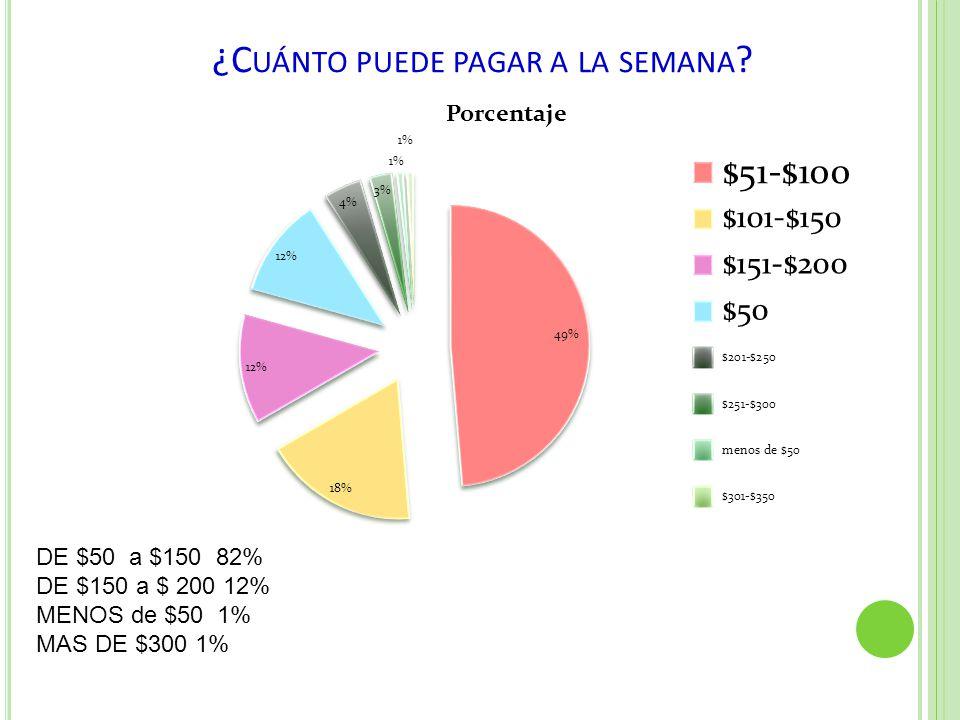 ¿C UÁNTO PUEDE PAGAR A LA SEMANA ? DE $50 a $150 82% DE $150 a $ 200 12% MENOS de $50 1% MAS DE $300 1%