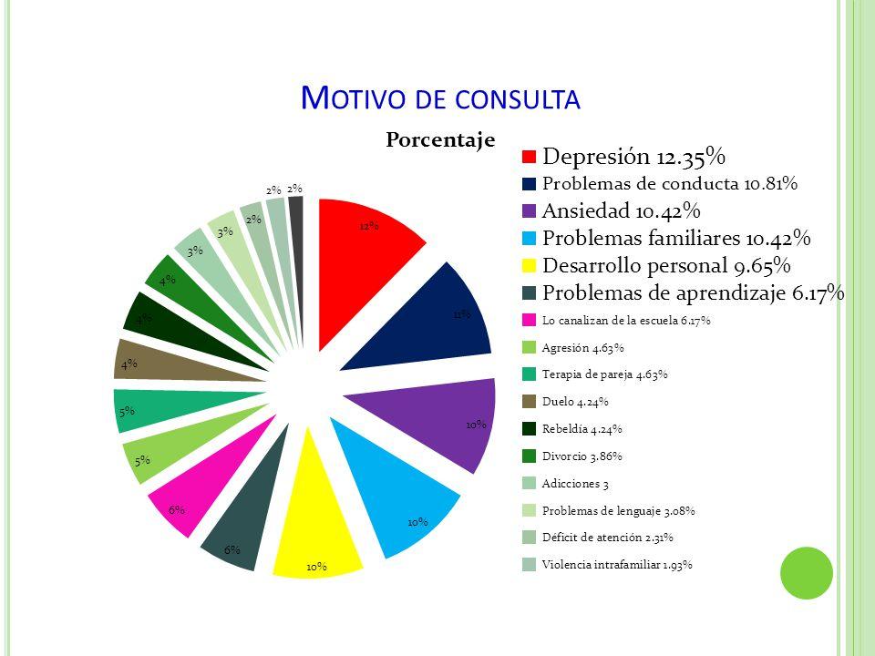 M OTIVO DE CONSULTA