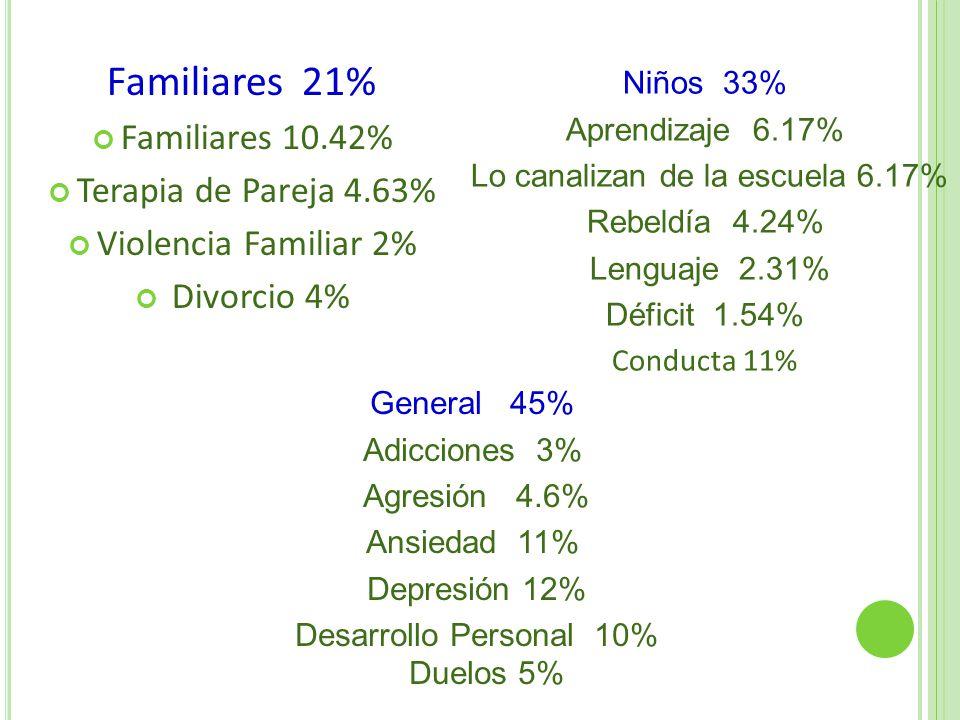 Familiares 21% Familiares 10.42% Terapia de Pareja 4.63% Violencia Familiar 2% Divorcio 4% Niños 33% Aprendizaje 6.17% Lo canalizan de la escuela 6.17