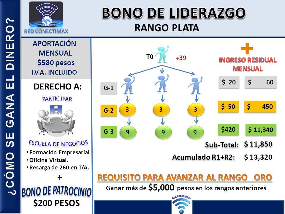 RANGO PLATA LIDERAZGOCONSUMO Ganar más de $5,000 pesos en los rangos anteriores APORTACIÓN MENSUAL $580 pesos I.V.A. INCLUIDO DERECHO A: Formación Emp