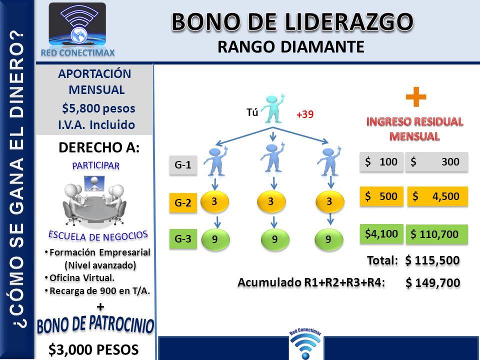 RANGO DIAMANTE Bono Liderazgo. Bono Liderazgo. Importe Acum. Incentivo. DIAMANTE ORO Formación Empresarial (Nivel avanzado) Oficina Virtual. Recarga d