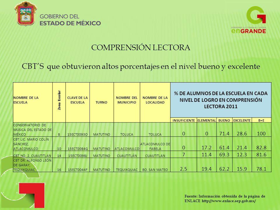 Fuente: Información obtenida de la página de ENLACE http://www.enlace.sep.gob.mx/ COMPRENSIÓN LECTORA CBTS que obtuvieron altos porcentajes en el nivel bueno y excelente NOMBRE DE LA ESCUELA Zona Escolar CLAVE DE LA ESCUELA TURNO NOMBRE DEL MUNICIPIO NOMBRE DE LA LOCALIDAD % DE ALUMNOS DE LA ESCUELA EN CADA NIVEL DE LOGRO EN COMPRENSIÓN LECTORA 2011 INSUFICIENTEELEMENTALBUENOEXCELENTEB+E CONSERVATORIO DE MÚSICA DEL ESTADO DE MÉXICO815ECT0093OMATUTINOTOLUCA 0071.428.6100 CBT LIC.