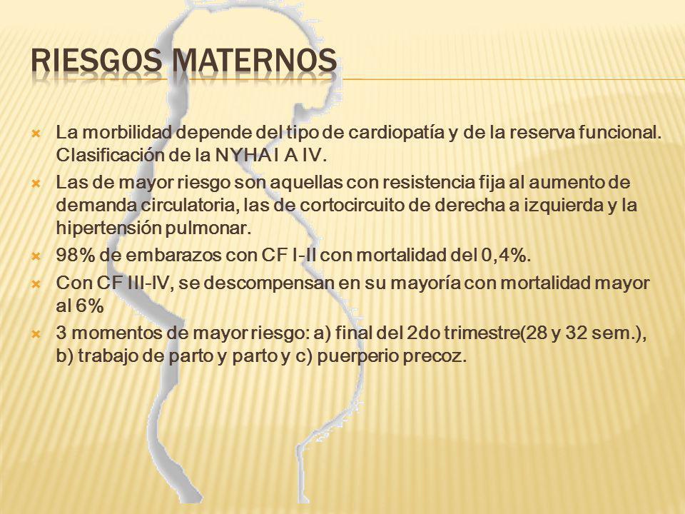 Mortalidad Materna Asociada especialmente a : CF III y IV (NYHA) Estenosis aortica descompensada: 17 % Valvulopatias funcionales III y IV: 5 % Fibrilación auricular Cardiopatías congénitas de alto riesgo Hipertensión pulmonar: 25 – 53 % Coartación de la aorta: 9 % Síndrome de Marfan: 50 % Nota: Es importante señalar que la cardiopatía empeora un grado de la clasificación funcional NYHA durante la gestación.