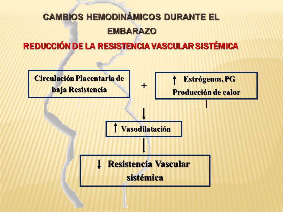 CAMBIOS HEMODINÁMICOS DURANTE EL EMBARAZO REDUCCIÓN DE LA RESISTENCIA VASCULAR SISTÉMICA CAMBIOS HEMODINÁMICOS DURANTE EL EMBARAZO REDUCCIÓN DE LA RES