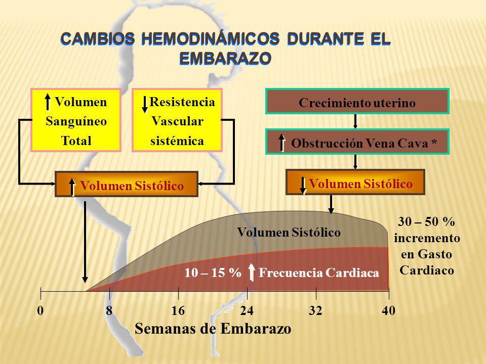 CAMBIOS HEMODINÁMICOS DURANTE EL EMBARAZO Semanas de Embarazo 0162432408 Volumen Sanguíneo Total Resistencia Vascular sistémica Volumen Sistólico Crec