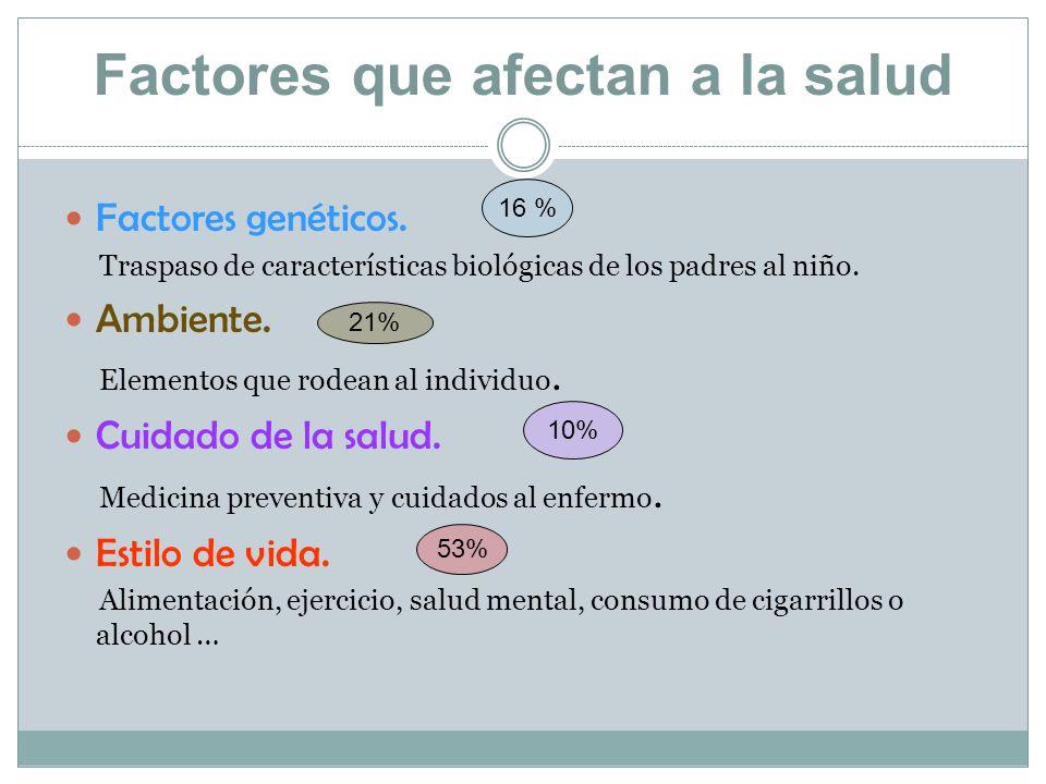 Factores que afectan a la salud Factores genéticos.