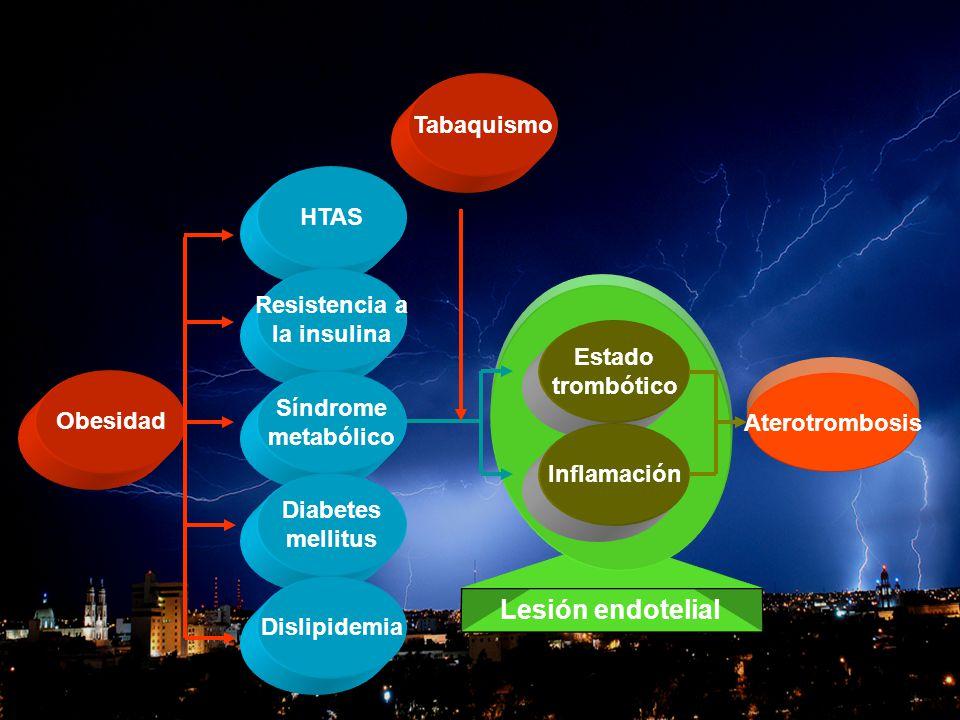 OBESIDAD Y CORAZON Obesidad HTAS Resistencia a la insulina Síndrome metabólico Diabetes mellitus Dislipidemia Aterotrombosis Tabaquismo Lesión endotel