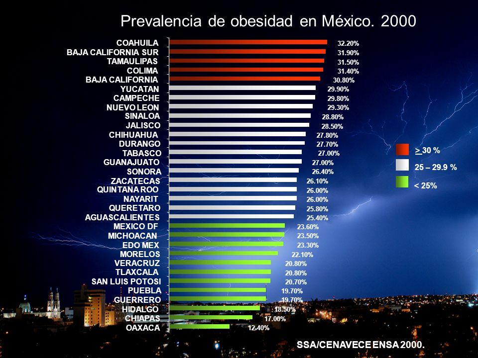 OBESIDAD Y CORAZON Prevalencia de obesidad en México. 2000 12.40% 17.00% 18.50% 19.70% 20.70% 20.80% 22.10% 23.30% 23.50% 23.60% 25.40% 25.80% 26.00%