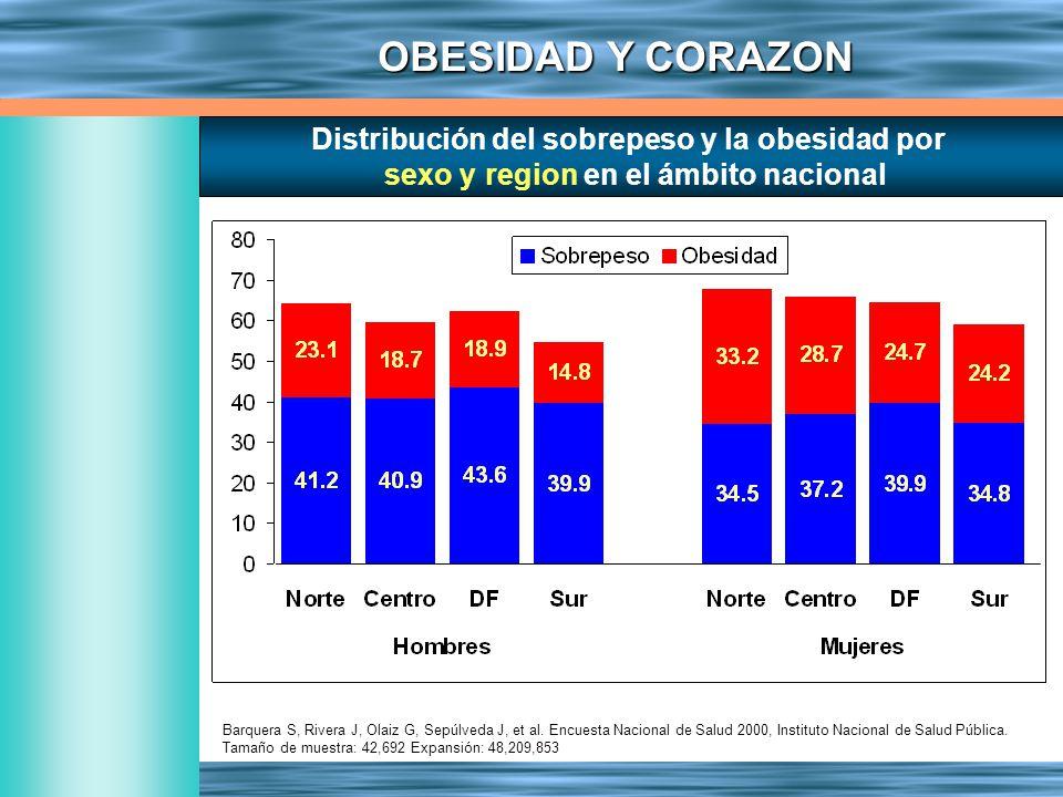 Distribución del sobrepeso y la obesidad por sexo y region en el ámbito nacional Barquera S, Rivera J, Olaiz G, Sepúlveda J, et al. Encuesta Nacional