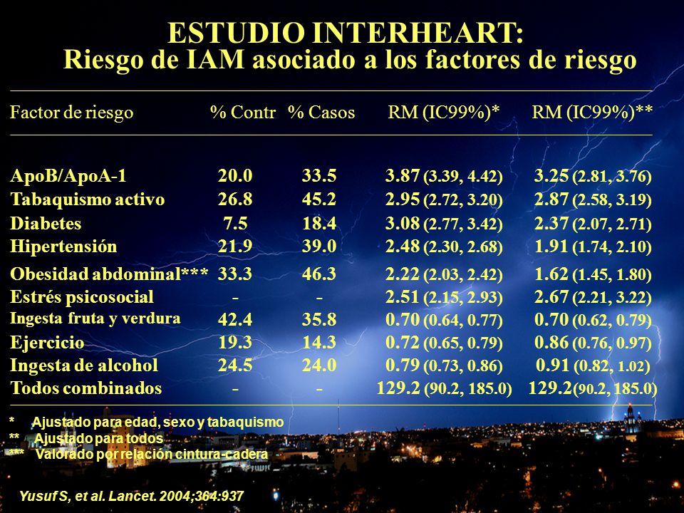 OBESIDAD Y CORAZON ESTUDIO INTERHEART: Riesgo de IAM asociado a los factores de riesgo 129.2 ( 90.2, 185.0) --Todos combinados 0.91 (0.82, 1.02 ) 0.79