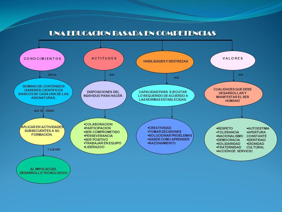 MDG 1 2 3 4 5 6 Producción de un ambiente de motivación vía la gestión de preguntas de interés en el estudiante Búsqueda, identificación y evaluación de fuentes de información electrónica, bibliográfica y construcción de una estrategia¿ de indagación Acceso a fuentes de información y arreglo de datos y referentes.