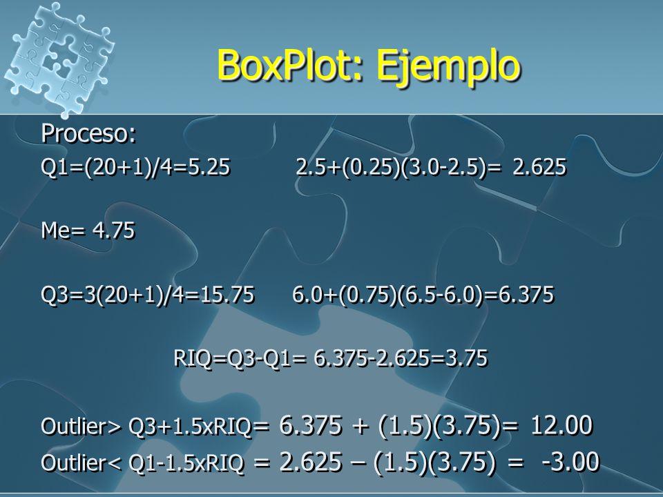 BoxPlot: Ejemplo Construir un boxplot con el siguiente grupo de datos que corresponde a diámetros (cm) de sarcomas puros extirpados del pecho de 20 mu