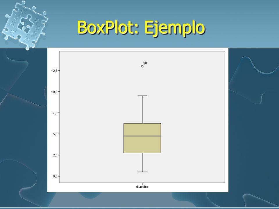 BoxPlot: Ejemplo Proceso: Q1=(20+1)/4=5.25 2.5+(0.25)(3.0-2.5)= 2.625 Me= 4.75 Q3=3(20+1)/4=15.75 6.0+(0.75)(6.5-6.0)=6.375 RIQ=Q3-Q1= 6.375-2.625=3.7