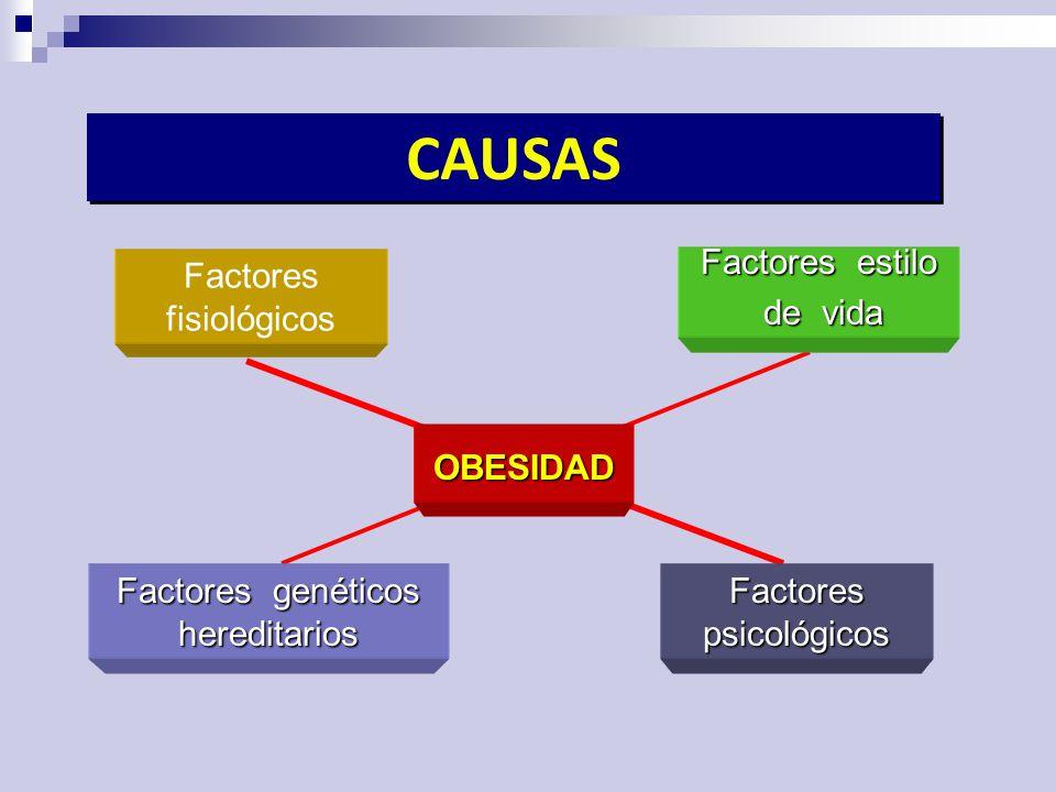 CAUSAS Factores fisiológicos OBESIDAD Factores estilo de vida de vida Factores genéticos hereditarios Factores psicológicos