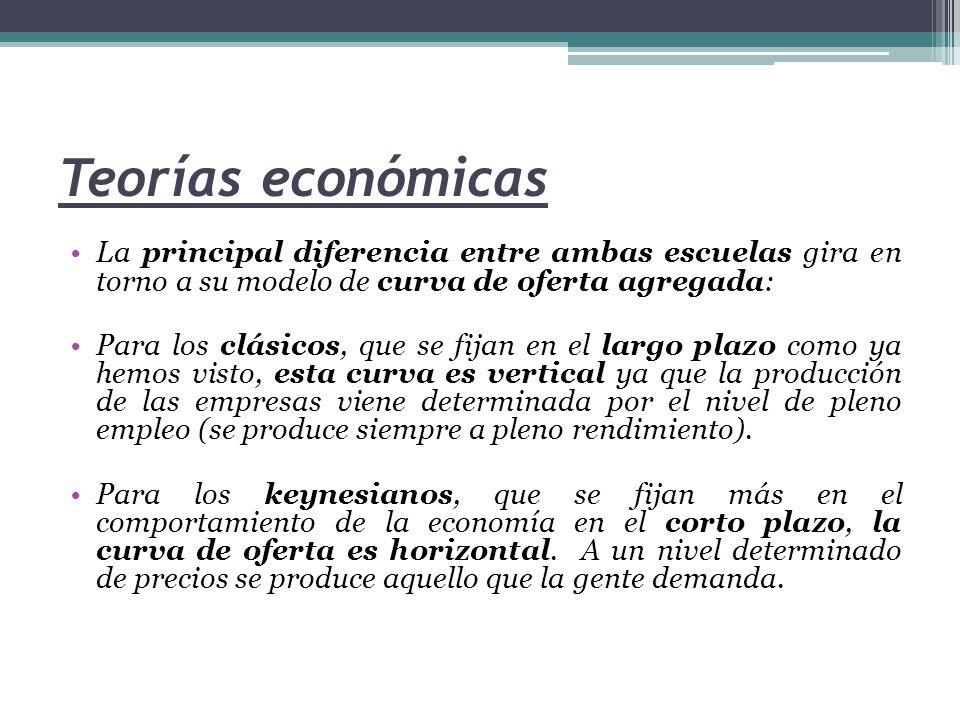 Teorías económicas La principal diferencia entre ambas escuelas gira en torno a su modelo de curva de oferta agregada: Para los clásicos, que se fijan