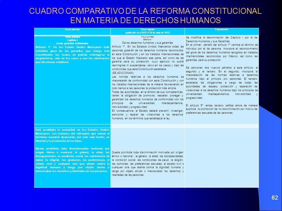 CUADRO COMPARATIVO DE LA REFORMA CONSTITUCIONAL EN MATERIA DE DERECHOS HUMANOS Texto anterior Texto vigente (publicado en el DOF el 10 de junio de 201