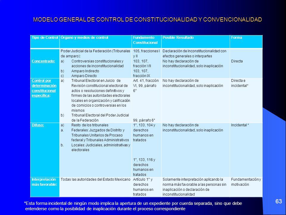 MODELO GENERAL DE CONTROL DE CONSTITUCIONALIDAD Y CONVENCIONALIDAD 63 Tipo de ControlÓrgano y medios de control Fundamento Constitucional Posible Resu