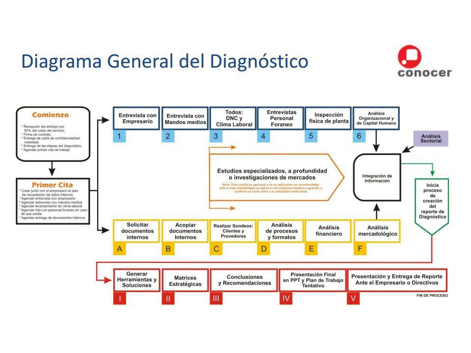 Introducción 2.Ficha técnica 3. Resultado de evaluación general cuantitativo 3.1.