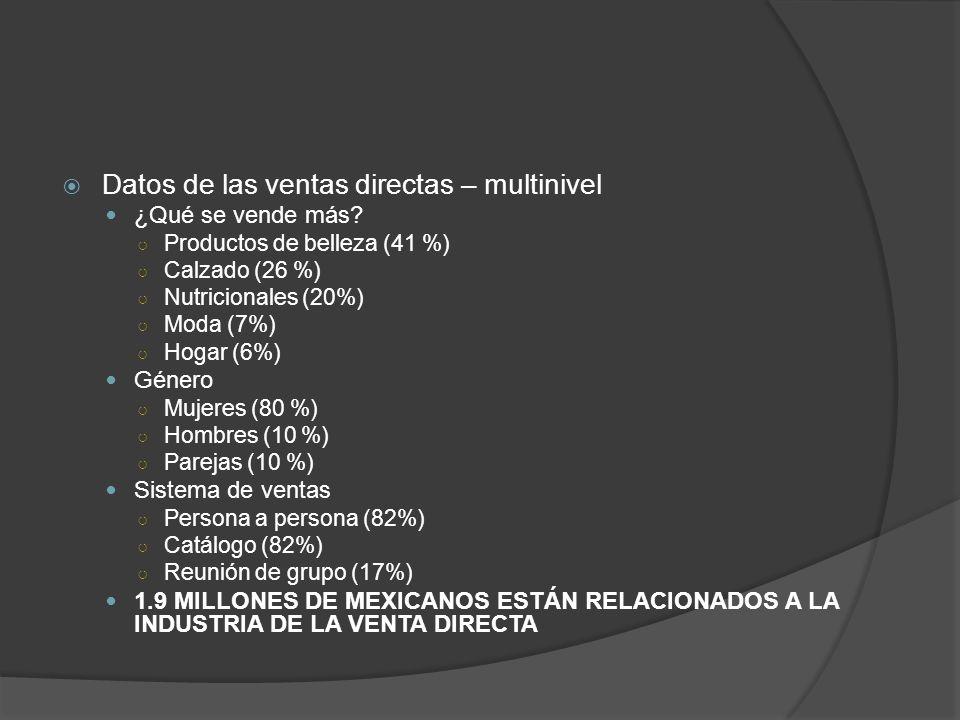 Datos de las ventas directas – multinivel ¿Qué se vende más? Productos de belleza (41 %) Calzado (26 %) Nutricionales (20%) Moda (7%) Hogar (6%) Géner