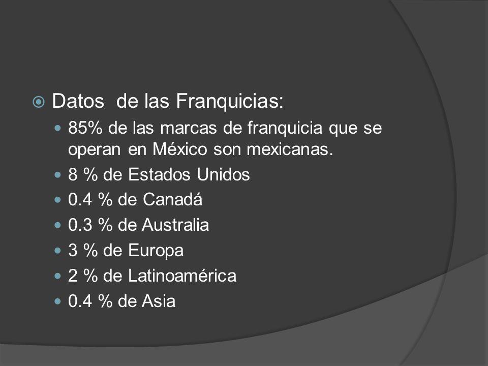 Datos de las Franquicias: 85% de las marcas de franquicia que se operan en México son mexicanas. 8 % de Estados Unidos 0.4 % de Canadá 0.3 % de Austra