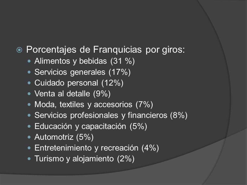 Porcentajes de Franquicias por giros: Alimentos y bebidas (31 %) Servicios generales (17%) Cuidado personal (12%) Venta al detalle (9%) Moda, textiles