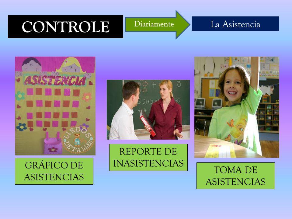 CONTROLE La Asistencia Diariamente GRÁFICO DE ASISTENCIAS REPORTE DE INASISTENCIAS TOMA DE ASISTENCIAS