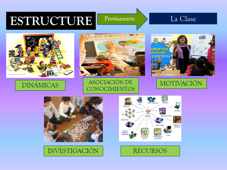 ESTRUCTURE La Clase Previamente DINÁMICAS ASOCIACIÓN DE CONOCIMIENTOS MOTIVACIÓN INVESTIGACIÓNRECURSOS