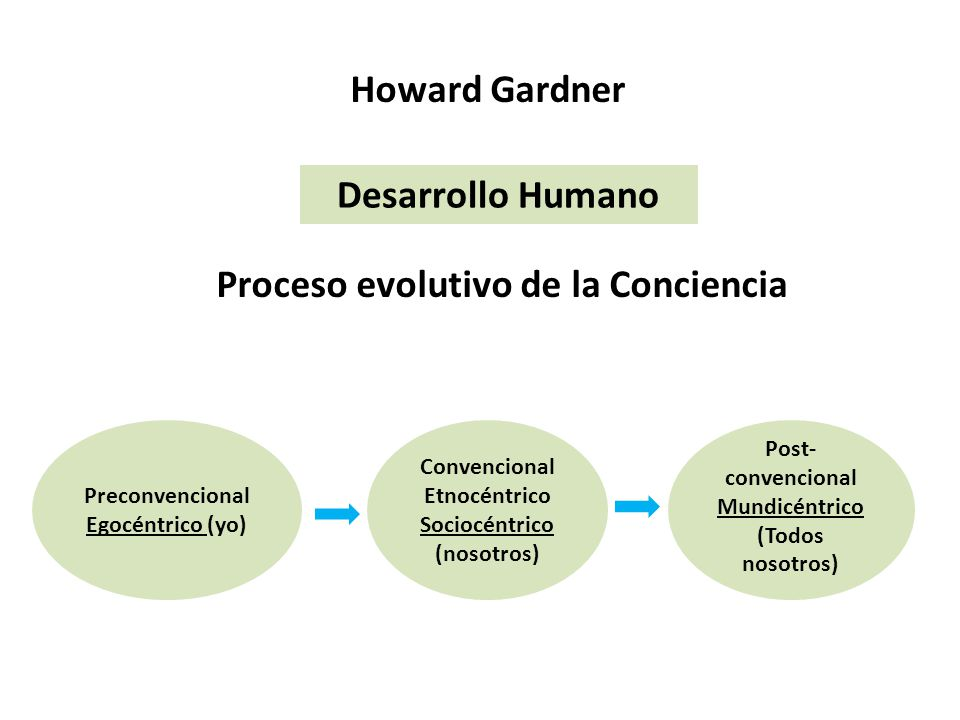 Howard Gardner Desarrollo Humano Proceso evolutivo de la Conciencia Preconvencional Egocéntrico (yo) Convencional Etnocéntrico Sociocéntrico (nosotros