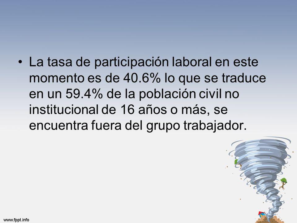 La tasa de participación laboral en este momento es de 40.6% lo que se traduce en un 59.4% de la población civil no institucional de 16 años o más, se encuentra fuera del grupo trabajador.